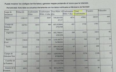 Vuelve a descender la incidencia de Covid en San Roque por segundo día consecutivo