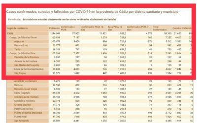 La tasa de COVID-19 baja el doble que ayer en el municipio y se sitúa en 1.400 puntos